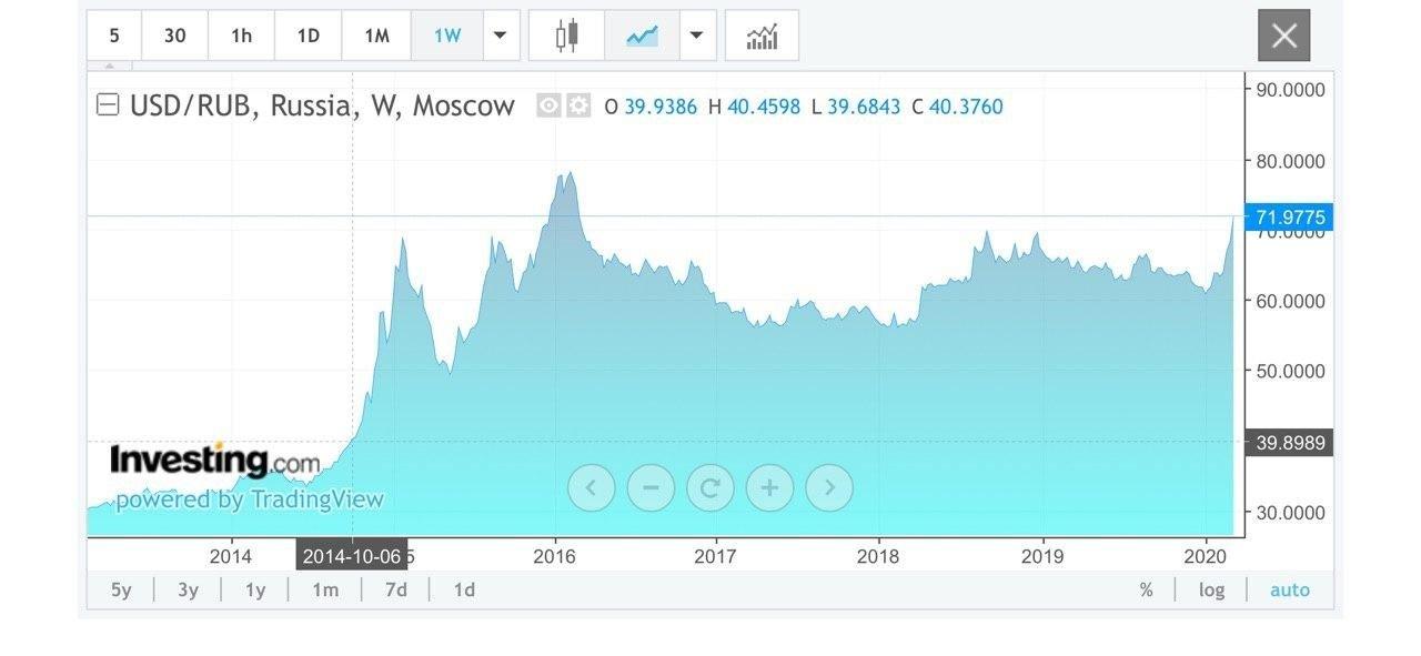 Доплавались и заморозились! Фиксированные рублевые цены с 10.03.2020
